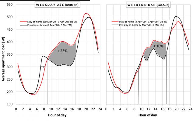 Chart of weekday energy use