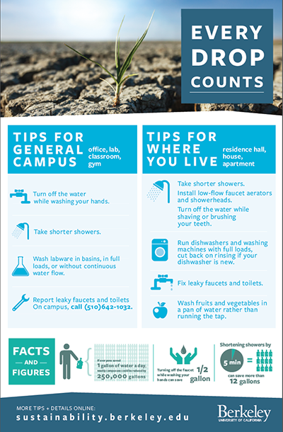 Every Drop Counts graphic