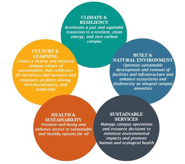 New UC Berkeley Sustainability Plan